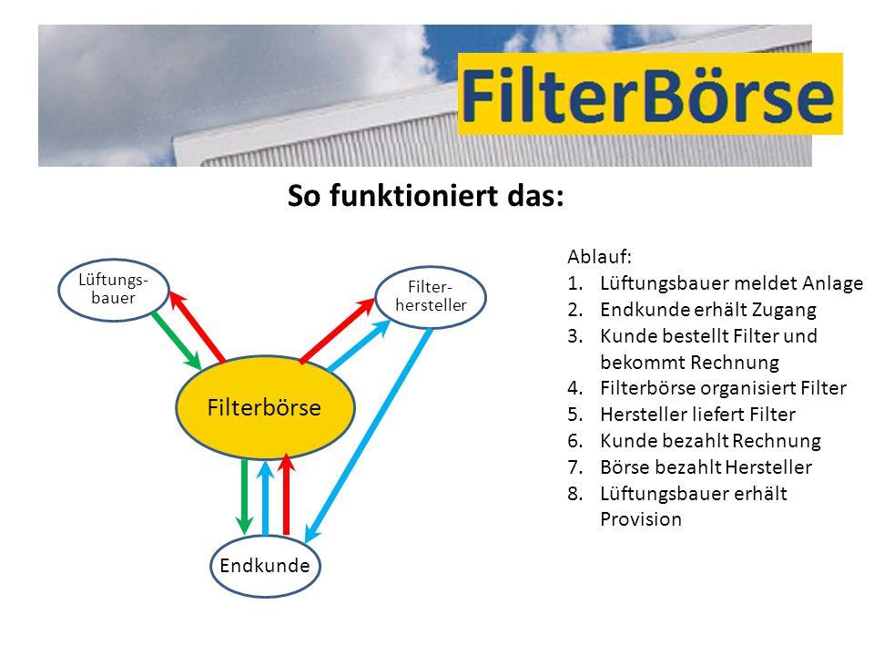 Filterbörse Lüftungs- bauer Endkunde Filter- hersteller Ablauf: 1.Lüftungsbauer meldet Anlage 2.Endkunde erhält Zugang 3.Kunde bestellt Filter und bek