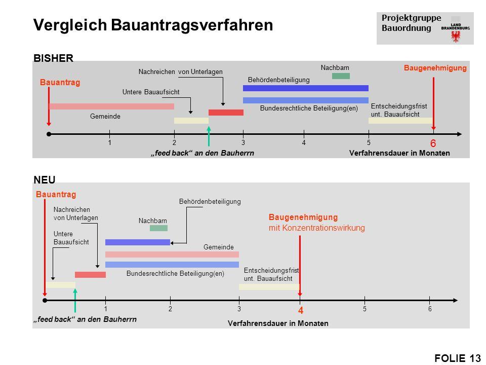 Projektgruppe Bauordnung FOLIE 13 Vergleich Bauantragsverfahren BISHER Bauantrag Behördenbeteiligung Untere Bauaufsicht Gemeinde Nachbarn Entscheidung