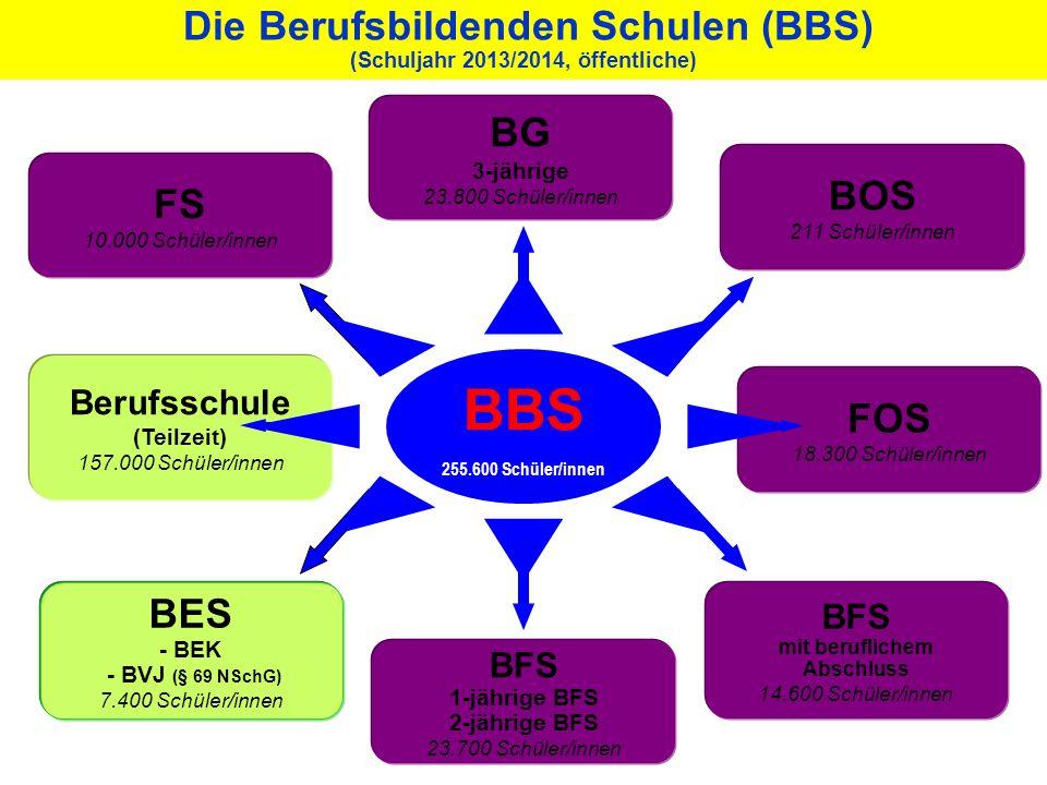 BFS 1-jährige BFS 2-jährige BFS 23.700 Schüler/innen BFS mit beruflichem Abschluss 14.600 Schüler/innen FOS 18.300 Schüler/innen BG 3-jährige 23.800 S