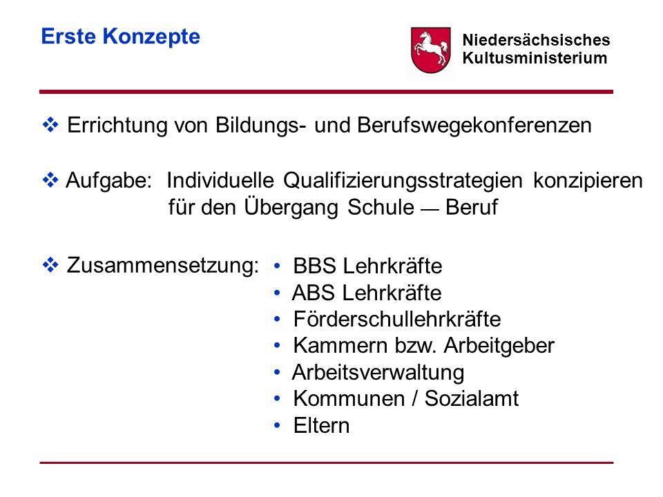 Niedersächsisches Kultusministerium Erste Konzepte Errichtung von Bildungs- und Berufswegekonferenzen Zusammensetzung: Aufgabe: Individuelle Qualifizi