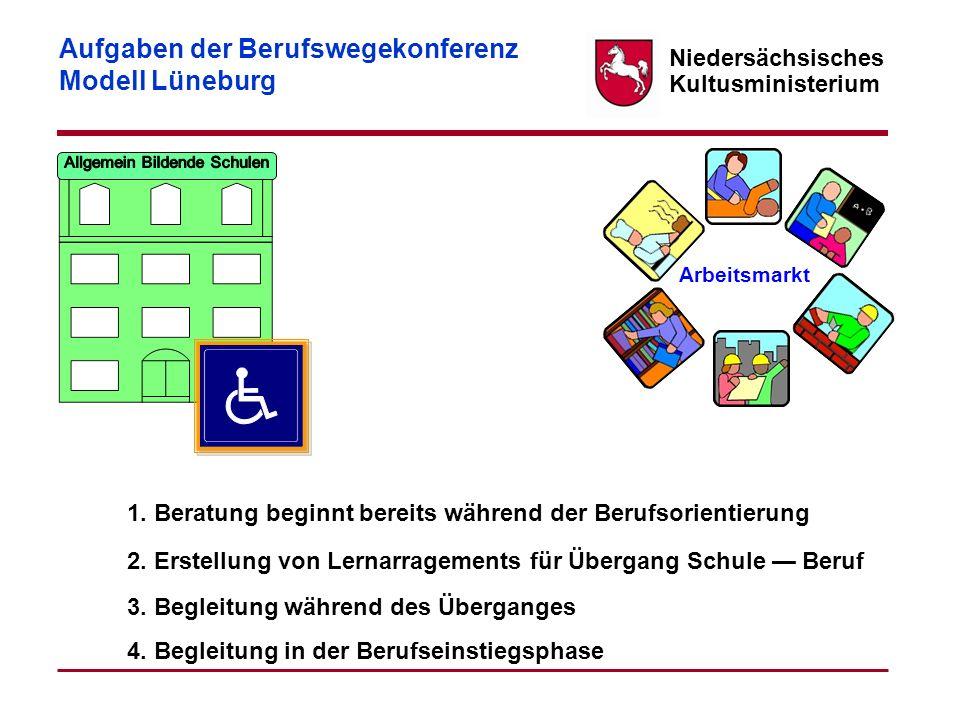 Niedersächsisches Kultusministerium Aufgaben der Berufswegekonferenz Modell Lüneburg 1. Beratung beginnt bereits während der Berufsorientierung 2. Ers
