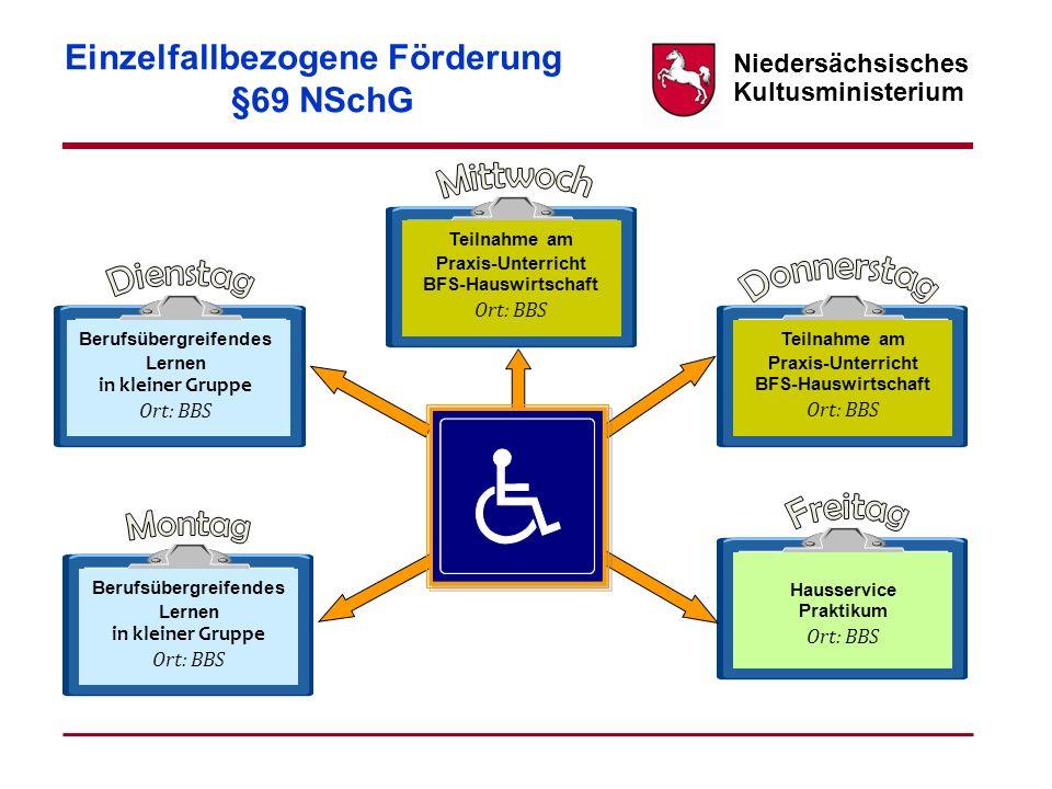 Niedersächsisches Kultusministerium Einzelfallbezogene Förderung §69 NSchG Berufsübergreifendes Lernen in kleiner Gruppe Ort: BBS Berufsübergreifendes