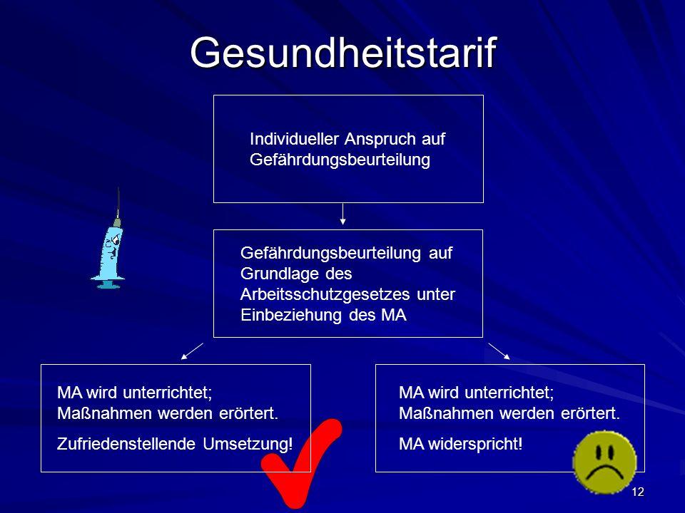 12 Gesundheitstarif Individueller Anspruch auf Gefährdungsbeurteilung Gefährdungsbeurteilung auf Grundlage des Arbeitsschutzgesetzes unter Einbeziehung des MA MA wird unterrichtet; Maßnahmen werden erörtert.