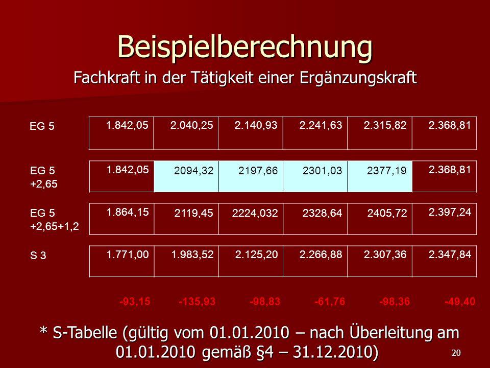 20 Beispielberechnung EG 51.842,052.040,252.140,932.241,632.315,822.368,81 EG 5 +2,65 1.842,052094,322197,662301,032377,192.368,81 EG 5 +2,65+1,2 1.864,152119,452224,0322328,642405,722.397,24 Fachkraft in der Tätigkeit einer Ergänzungskraft * S-Tabelle (gültig vom 01.01.2010 – nach Überleitung am 01.01.2010 gemäß §4 – 31.12.2010) * S-Tabelle (gültig vom 01.01.2010 – nach Überleitung am 01.01.2010 gemäß §4 – 31.12.2010) S 31.771,001.983,522.125,202.266,882.307,362.347,84 -93,15-135,93-98,83-61,76-98,36-49,40