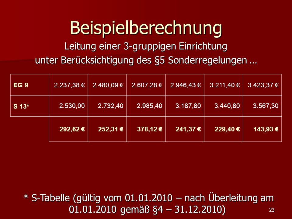 23 Beispielberechnung EG 92.237,38 2.480,09 2.607,28 2.946,43 3.211,40 3.423,37 S 13*2.530,002.732,402.985,403.187,803.440,803.567,30 Leitung einer 3-gruppigen Einrichtung unter Berücksichtigung des §5 Sonderregelungen … * S-Tabelle (gültig vom 01.01.2010 – nach Überleitung am 01.01.2010 gemäß §4 – 31.12.2010) * S-Tabelle (gültig vom 01.01.2010 – nach Überleitung am 01.01.2010 gemäß §4 – 31.12.2010) 292,62 252,31 378,12 241,37 229,40 143,93