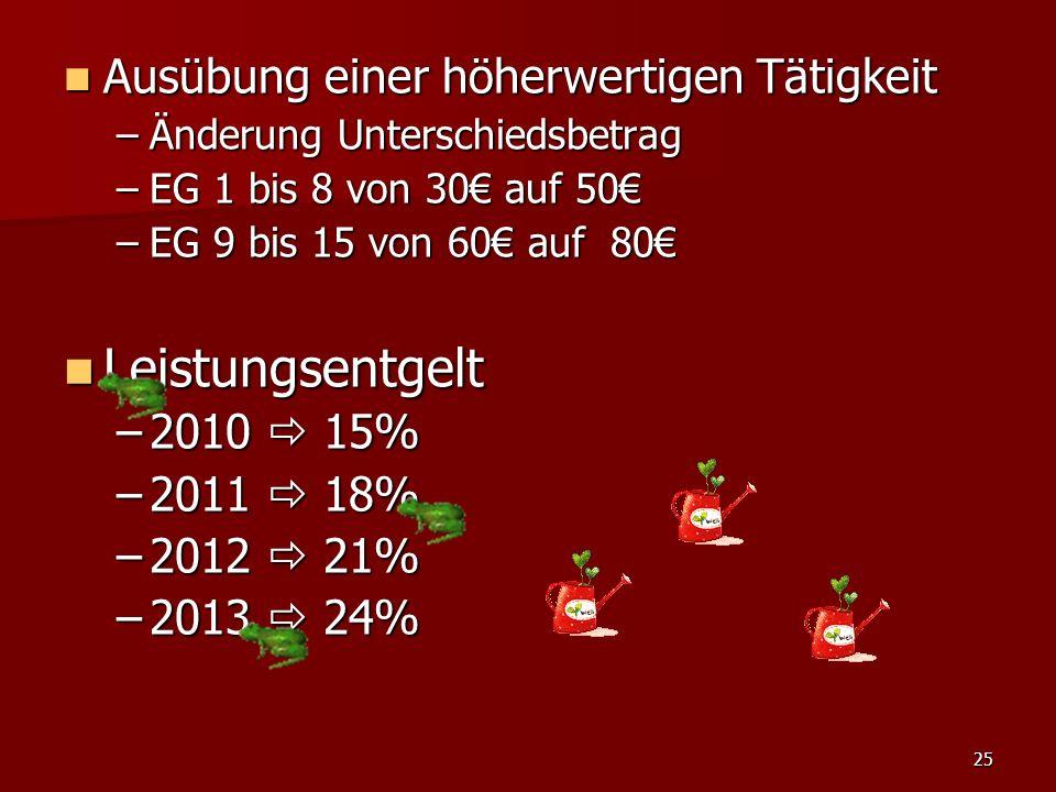 25 Ausübung einer höherwertigen Tätigkeit Ausübung einer höherwertigen Tätigkeit –Änderung Unterschiedsbetrag –EG 1 bis 8 von 30 auf 50 –EG 9 bis 15 von 60 auf 80 Leistungsentgelt Leistungsentgelt –2010 15% –2011 18% –2012 21% –2013 24%