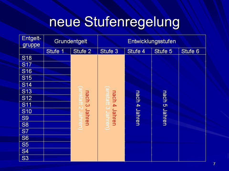 8 KAVO Anlage 29 §5 Sonderregelung für… Berechnung Zulage: Leiterinnen (Besitzstand) 1 GruppeS 7 2 GruppenS 10 3 GruppenS 13 4-5 GruppenS 15 6-7 GruppenS 16 8 GruppenS17