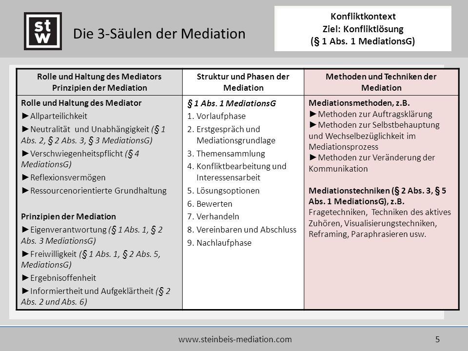 www.steinbeis-mediation.com5 Rolle und Haltung des Mediators Prinzipien der Mediation Struktur und Phasen der Mediation Methoden und Techniken der Med