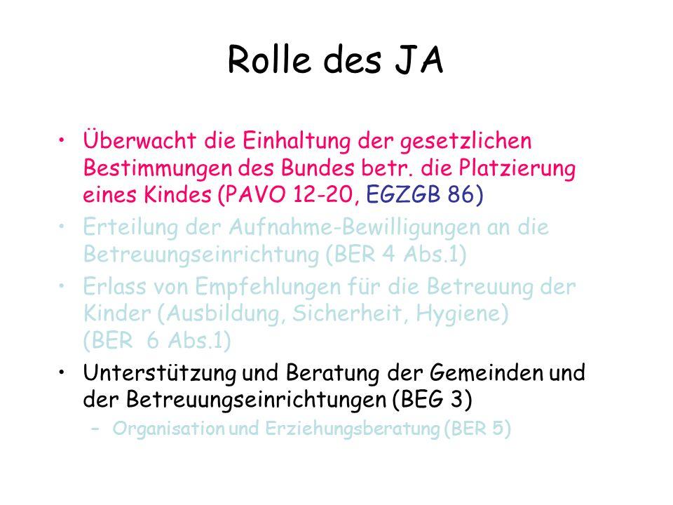 Rolle des JA Überwacht die Einhaltung der gesetzlichen Bestimmungen des Bundes betr. die Platzierung eines Kindes (PAVO 12-20, EGZGB 86) Erteilung der