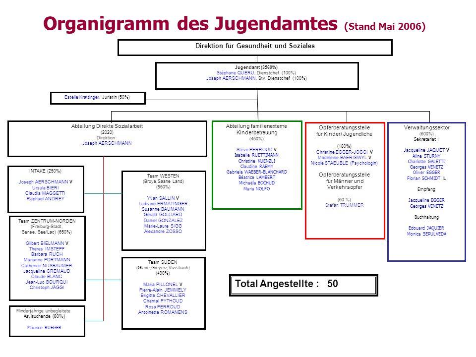 Organigramm des Jugendamtes (Stand Mai 2006) Direktion für Gesundheit und Soziales Team WESTEN (Broye,Saane Land) (550%) Yvan SALLIN V Ludivine ERMATI