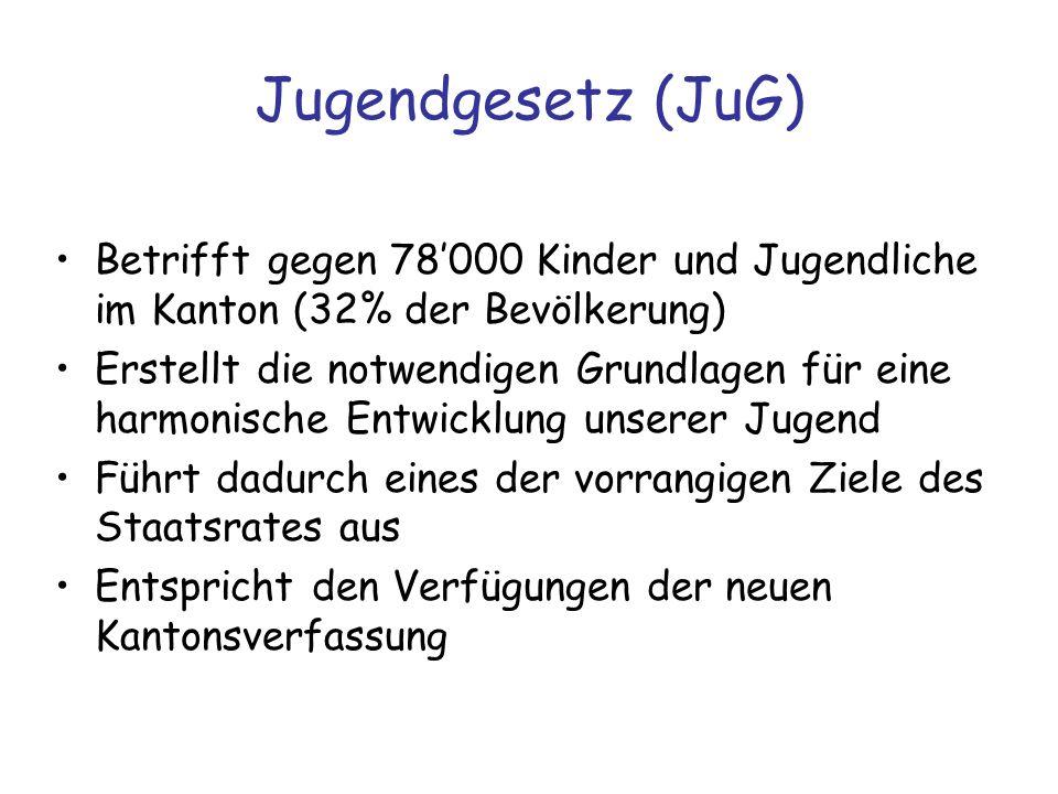 Jugendgesetz (JuG) Betrifft gegen 78000 Kinder und Jugendliche im Kanton (32% der Bevölkerung) Erstellt die notwendigen Grundlagen für eine harmonisch
