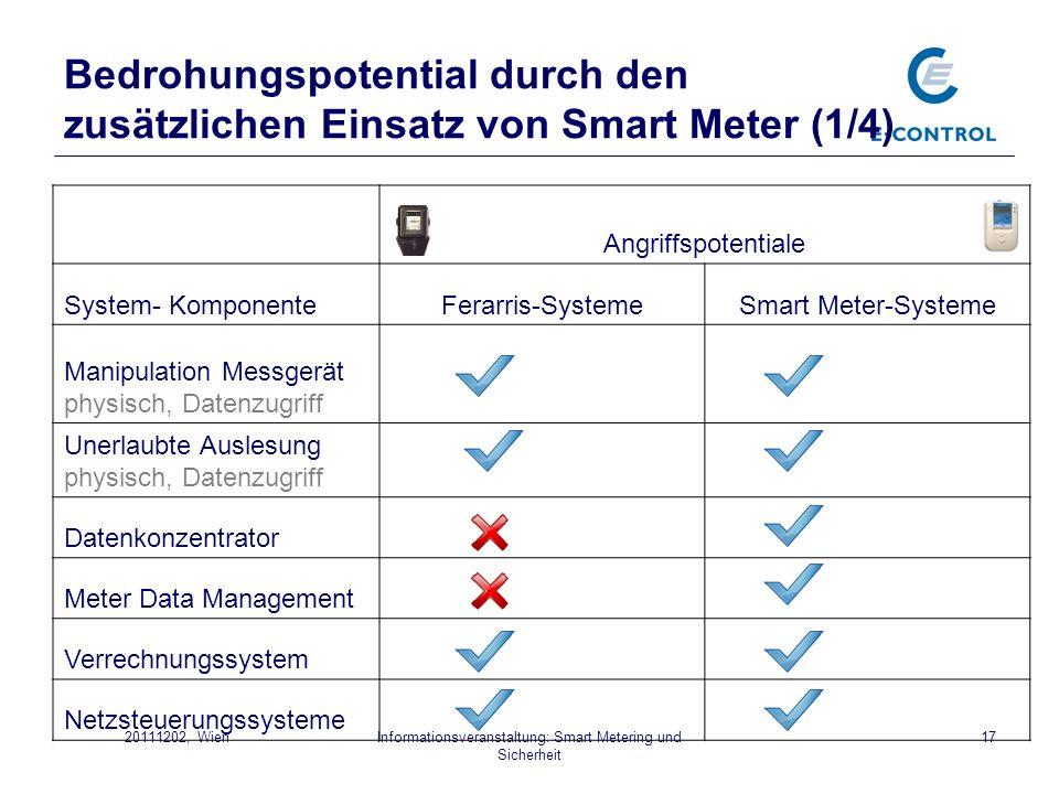 Informationsveranstaltung: Smart Metering und Sicherheit 1720111202, Wien Bedrohungspotential durch den zusätzlichen Einsatz von Smart Meter (1/4) Ang