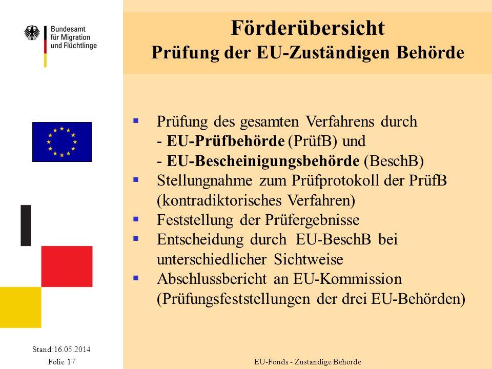 Stand:16.05.2014 Folie 17 Förderübersicht Prüfung der EU-Zuständigen Behörde Prüfung des gesamten Verfahrens durch - EU-Prüfbehörde (PrüfB) und - EU-Bescheinigungsbehörde (BeschB) Stellungnahme zum Prüfprotokoll der PrüfB (kontradiktorisches Verfahren) Feststellung der Prüfergebnisse Entscheidung durch EU-BeschB bei unterschiedlicher Sichtweise Abschlussbericht an EU-Kommission (Prüfungsfeststellungen der drei EU-Behörden) EU-Fonds - Zuständige Behörde