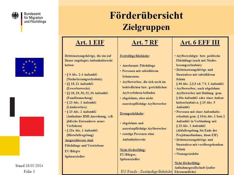 Stand:16.05.2014 Folie 3 Förderübersicht Zielgruppen Art.