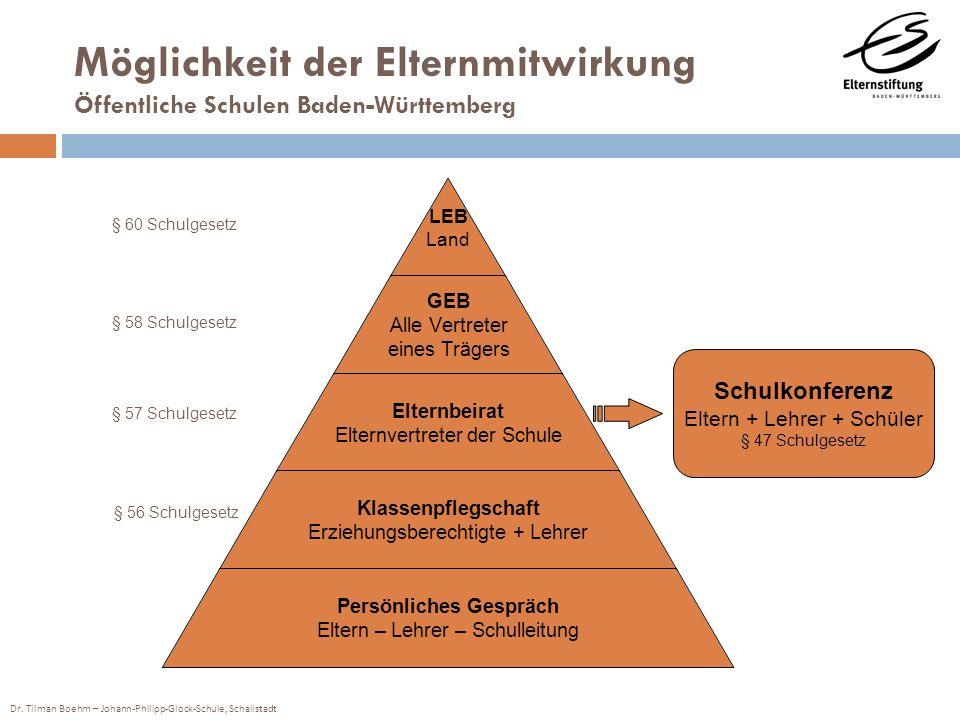 Dr. Tilman Boehm – Johann-Philipp-Glock-Schule, Schallstadt LEB Land GEB Alle Vertreter eines Trägers Elternbeirat Elternvertreter der Schule Klassenp