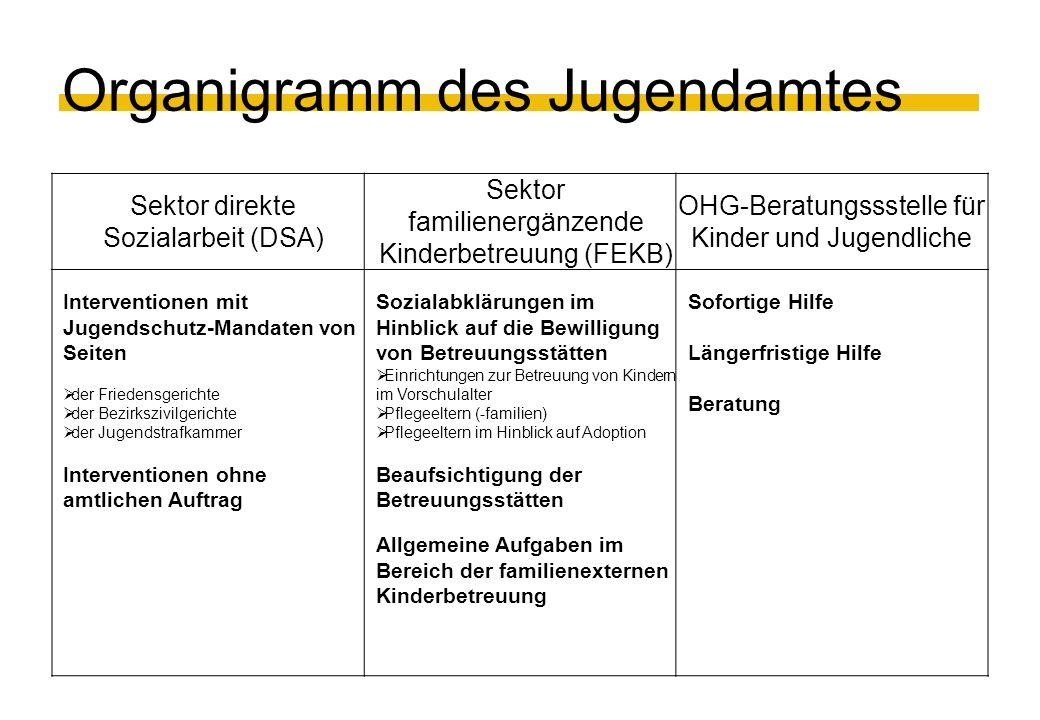 Organigramm des Jugendamtes Sektor direkte Sozialarbeit (DSA) Sektor familienergänzende Kinderbetreuung (FEKB) OHG-Beratungssstelle für Kinder und Jug