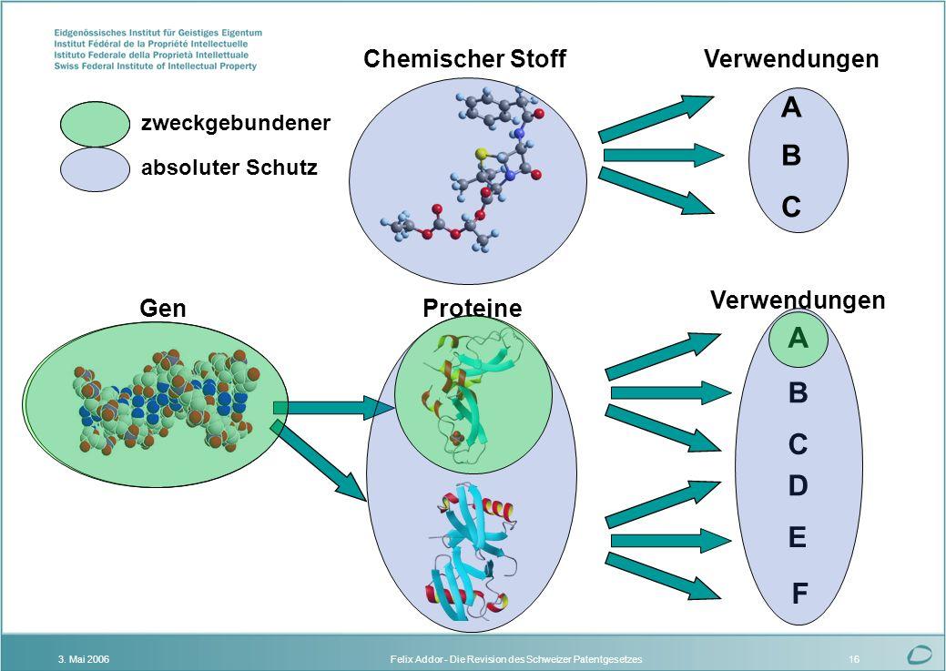 Felix Addor - Die Revision des Schweizer Patentgesetzes3. Mai 200616 Gen F Verwendungen B A C D E Proteine zweckgebundener absoluter Schutz Verwendung