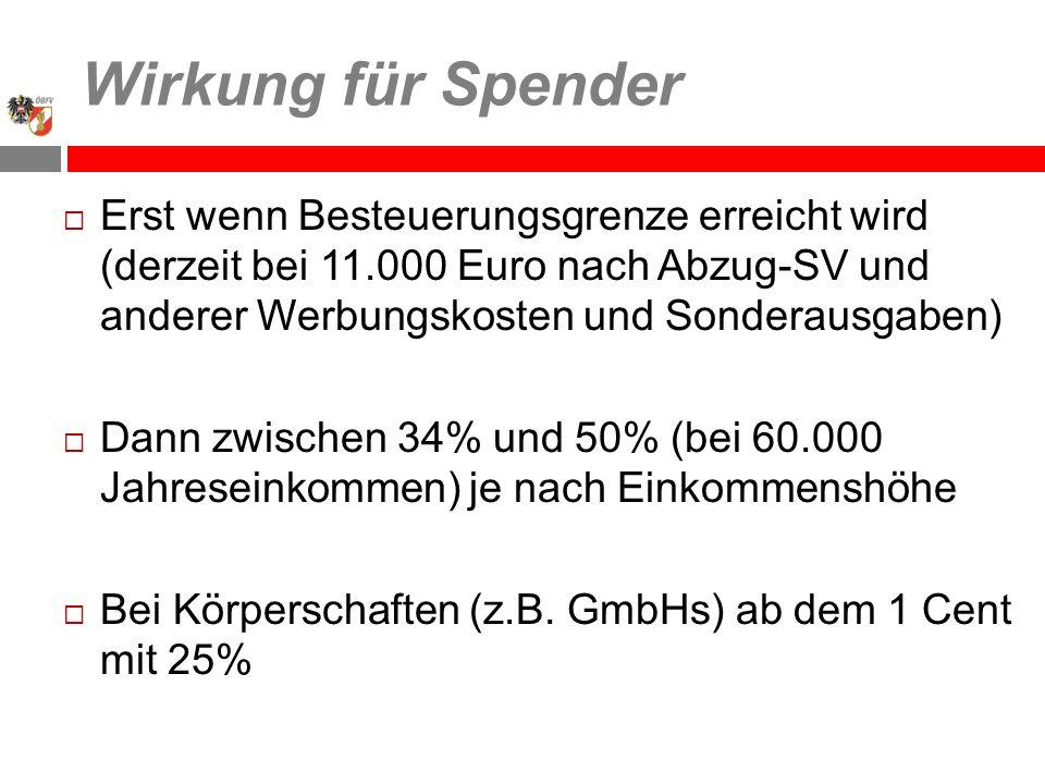 Wirkung für Spender Erst wenn Besteuerungsgrenze erreicht wird (derzeit bei 11.000 Euro nach Abzug-SV und anderer Werbungskosten und Sonderausgaben) Dann zwischen 34% und 50% (bei 60.000 Jahreseinkommen) je nach Einkommenshöhe Bei Körperschaften (z.B.