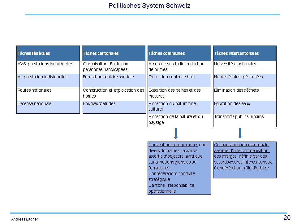 20 Politisches System Schweiz Andreas Ladner