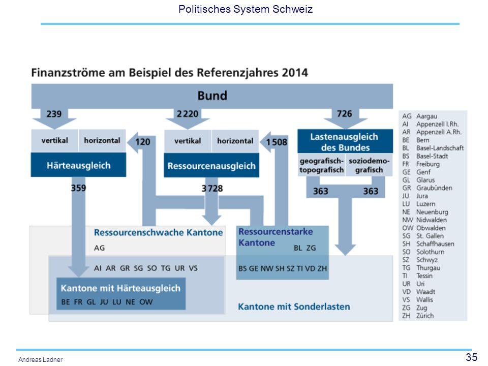 35 Politisches System Schweiz Andreas Ladner