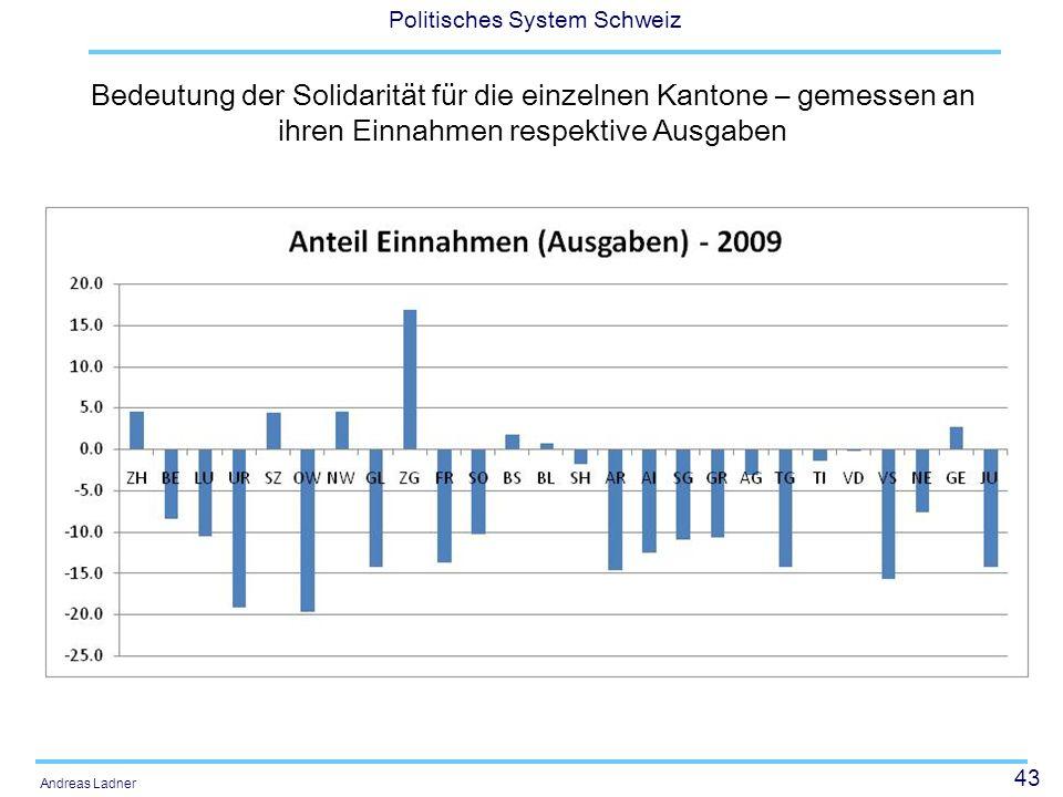 43 Politisches System Schweiz Andreas Ladner Bedeutung der Solidarität für die einzelnen Kantone – gemessen an ihren Einnahmen respektive Ausgaben