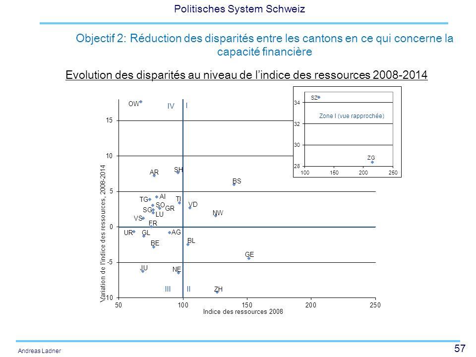 57 Politisches System Schweiz Andreas Ladner Objectif 2: Réduction des disparités entre les cantons en ce qui concerne la capacité financière Evolutio