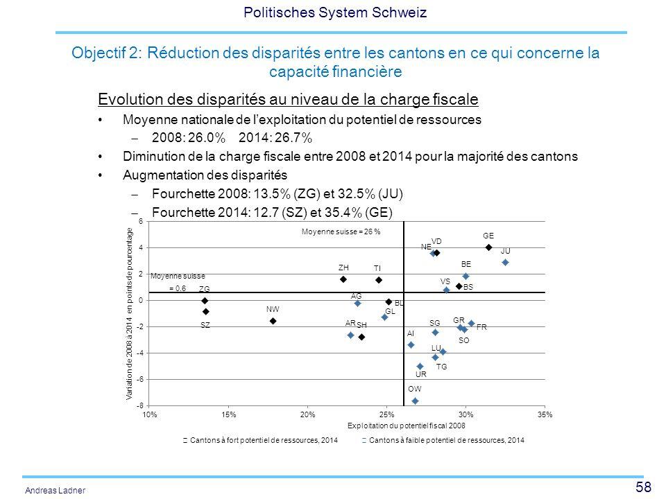 58 Politisches System Schweiz Andreas Ladner Objectif 2: Réduction des disparités entre les cantons en ce qui concerne la capacité financière Evolutio