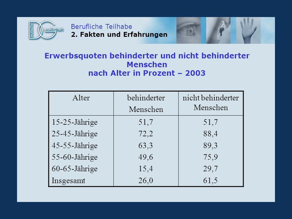 Erwerbsquoten behinderter und nicht behinderter Menschen nach Alter in Prozent – 2003 Alterbehinderter Menschen nicht behinderter Menschen 15-25-Jährige 25-45-Jährige 45-55-Jährige 55-60-Jährige 60-65-Jährige Insgesamt 51,7 72,2 63,3 49,6 15,4 26,0 51,7 88,4 89,3 75,9 29,7 61,5 Berufliche Teilhabe 2.