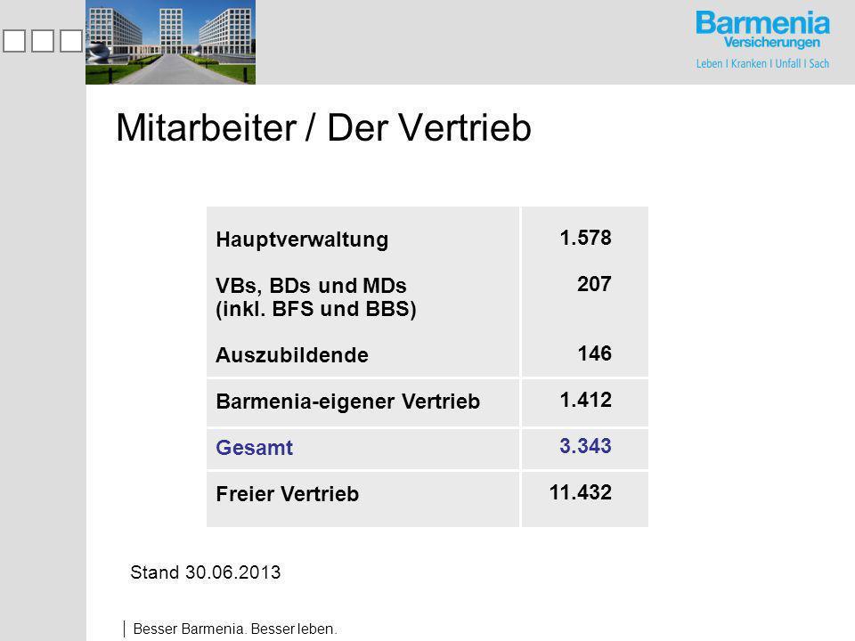 Besser Barmenia.Besser leben. Mitarbeiter / Der Vertrieb Hauptverwaltung VBs, BDs und MDs (inkl.