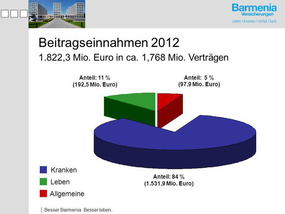 Besser Barmenia.Besser leben. 1.822,3 Mio. Euro in ca.