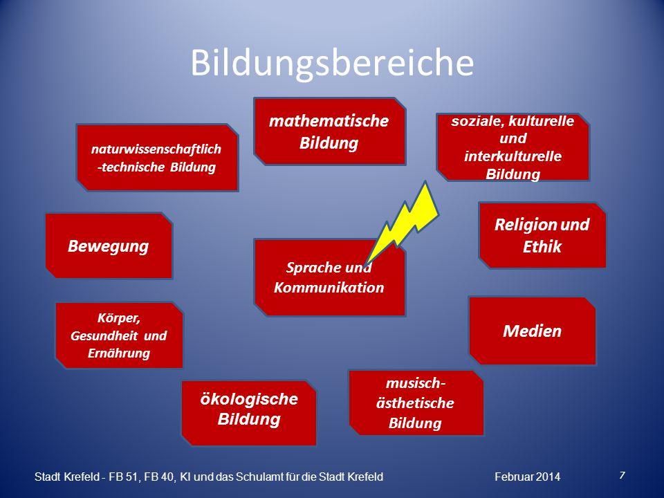 Sprache als Schlüssel zur Bildung Die Sprache erschließt dem Kind die Welt, in der es lebt.