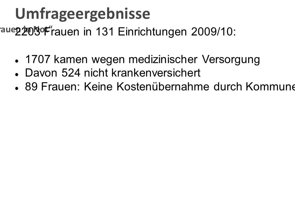 Umfrageergebnisse AKFrauen in Not 2203 Frauen in 131 Einrichtungen 2009/10: 1707 kamen wegen medizinischer Versorgung Davon 524 nicht krankenversicher