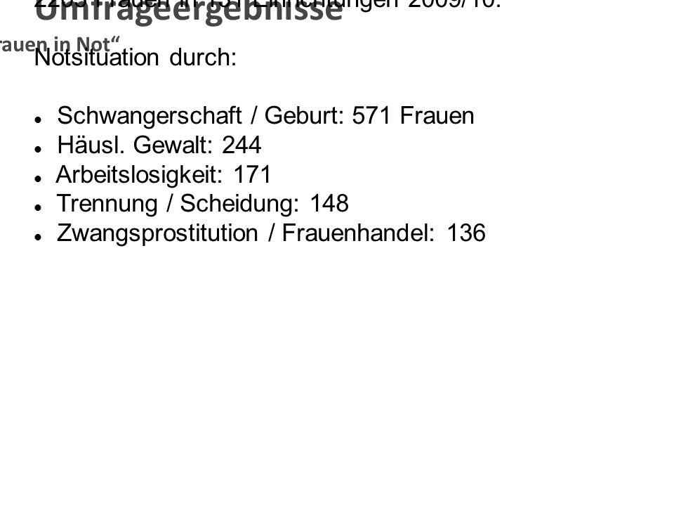 Umfrageergebnisse AKFrauen in Not 2203 Frauen in 131 Einrichtungen 2009/10: Notsituation durch: Schwangerschaft / Geburt: 571 Frauen Häusl. Gewalt: 24