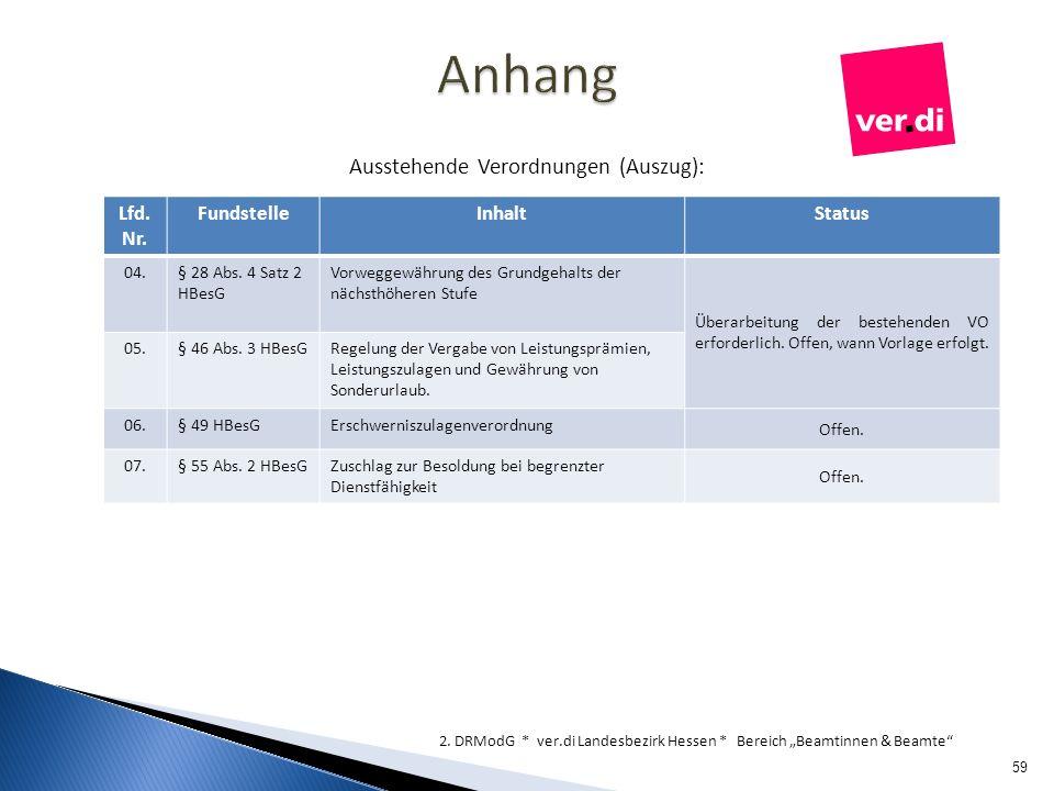 Ausstehende Verordnungen (Auszug): 59 2. DRModG * ver.di Landesbezirk Hessen * Bereich Beamtinnen & Beamte Lfd. Nr. FundstelleInhaltStatus 04.§ 28 Abs