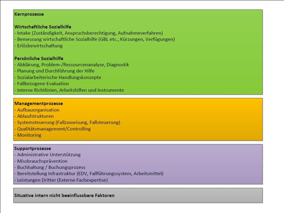 Berner Fachhochschule | Soziale Arbeit