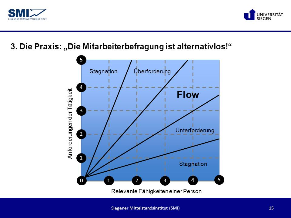 15Siegener Mittelstandsinstitut (SMI) 3. Die Praxis: Die Mitarbeiterbefragung ist alternativlos! 1 4 3 2 5 012 3 4 5 Flow Unterforderung Überforderung