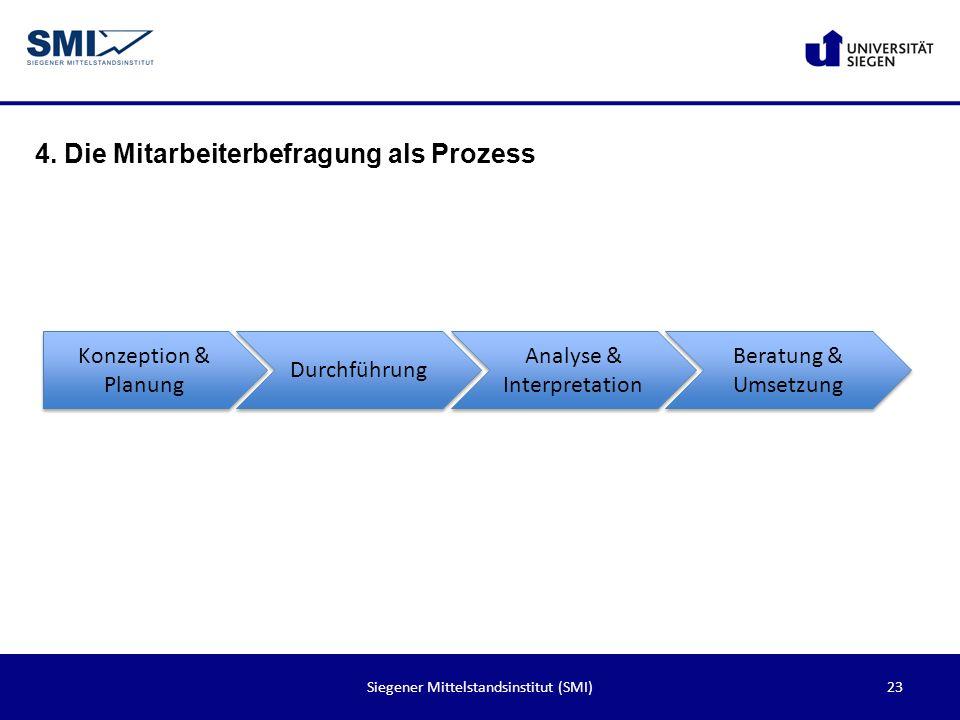 23Siegener Mittelstandsinstitut (SMI) 4. Die Mitarbeiterbefragung als Prozess Konzeption & Planung Durchführung Analyse & Interpretation Beratung & Um