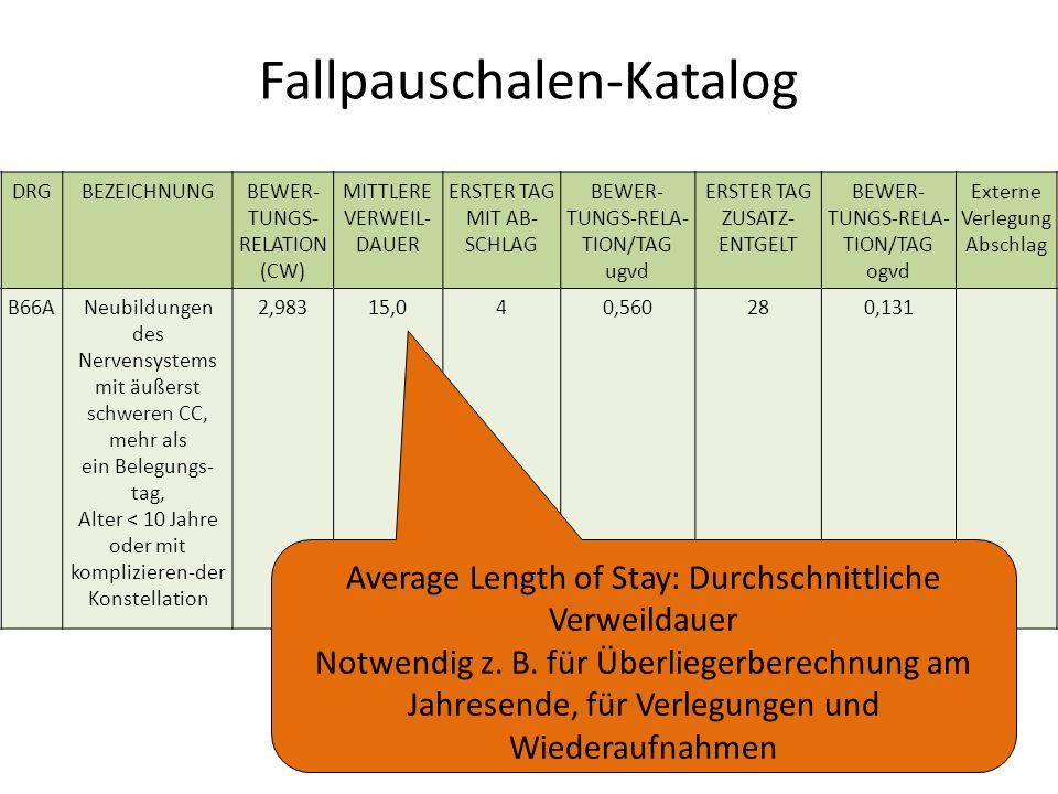 Fallpauschalen-Katalog DRGBEZEICHNUNGBEWER- TUNGS- RELATION (CW) MITTLERE VERWEIL- DAUER ERSTER TAG MIT AB- SCHLAG BEWER- TUNGS-RELA- TION/TAG ugvd ERSTER TAG ZUSATZ- ENTGELT BEWER- TUNGS-RELA- TION/TAG ogvd Externe Verlegung Abschlag B66ANeubildungen des Nervensystems mit äußerst schweren CC, mehr als ein Belegungs- tag, Alter < 10 Jahre oder mit komplizieren-der Konstellation 2,98315,040,560280,131 Average Length of Stay: Durchschnittliche Verweildauer Notwendig z.