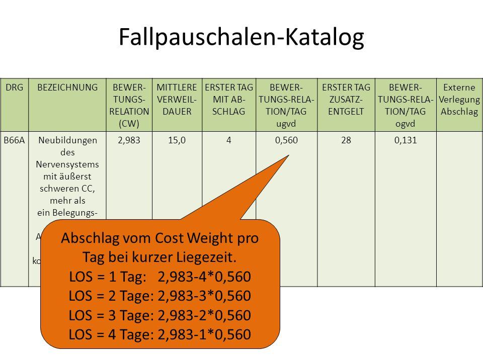 Fallpauschalen-Katalog DRGBEZEICHNUNGBEWER- TUNGS- RELATION (CW) MITTLERE VERWEIL- DAUER ERSTER TAG MIT AB- SCHLAG BEWER- TUNGS-RELA- TION/TAG ugvd ERSTER TAG ZUSATZ- ENTGELT BEWER- TUNGS-RELA- TION/TAG ogvd Externe Verlegung Abschlag B66ANeubildungen des Nervensystems mit äußerst schweren CC, mehr als ein Belegungs- tag, Alter < 10 Jahre oder mit komplizieren-der Konstellation 2,98315,040,560280,131 Abschlag vom Cost Weight pro Tag bei kurzer Liegezeit.