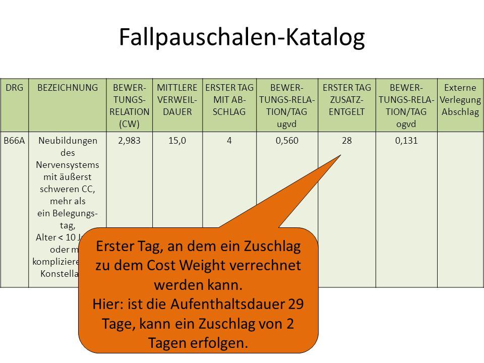 Fallpauschalen-Katalog DRGBEZEICHNUNGBEWER- TUNGS- RELATION (CW) MITTLERE VERWEIL- DAUER ERSTER TAG MIT AB- SCHLAG BEWER- TUNGS-RELA- TION/TAG ugvd ERSTER TAG ZUSATZ- ENTGELT BEWER- TUNGS-RELA- TION/TAG ogvd Externe Verlegung Abschlag B66ANeubildungen des Nervensystems mit äußerst schweren CC, mehr als ein Belegungs- tag, Alter < 10 Jahre oder mit komplizieren-der Konstellation 2,98315,040,560280,131 Erster Tag, an dem ein Zuschlag zu dem Cost Weight verrechnet werden kann.