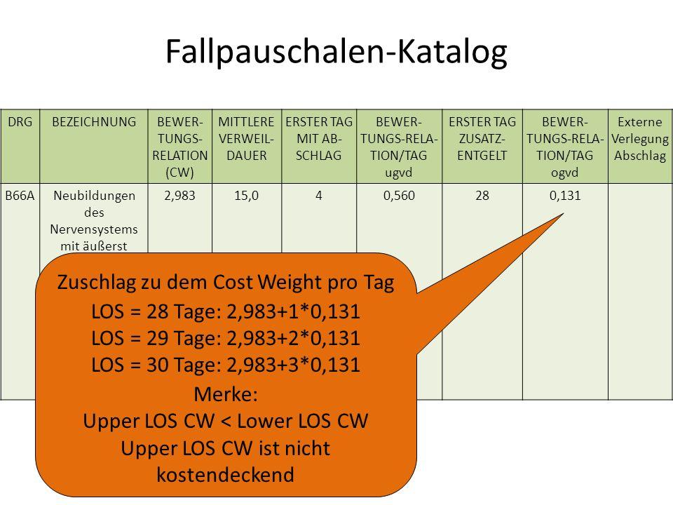 Fallpauschalen-Katalog DRGBEZEICHNUNGBEWER- TUNGS- RELATION (CW) MITTLERE VERWEIL- DAUER ERSTER TAG MIT AB- SCHLAG BEWER- TUNGS-RELA- TION/TAG ugvd ERSTER TAG ZUSATZ- ENTGELT BEWER- TUNGS-RELA- TION/TAG ogvd Externe Verlegung Abschlag B66ANeubildungen des Nervensystems mit äußerst schweren CC, mehr als ein Belegungs- tag, Alter < 10 Jahre oder mit komplizieren-der Konstellation 2,98315,040,560280,131 Zuschlag zu dem Cost Weight pro Tag LOS = 28 Tage: 2,983+1*0,131 LOS = 29 Tage: 2,983+2*0,131 LOS = 30 Tage: 2,983+3*0,131 Merke: Upper LOS CW < Lower LOS CW Upper LOS CW ist nicht kostendeckend
