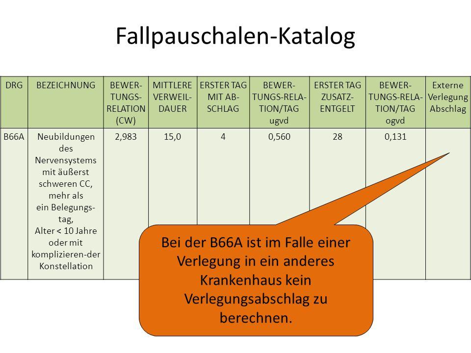 Fallpauschalen-Katalog DRGBEZEICHNUNGBEWER- TUNGS- RELATION (CW) MITTLERE VERWEIL- DAUER ERSTER TAG MIT AB- SCHLAG BEWER- TUNGS-RELA- TION/TAG ugvd ERSTER TAG ZUSATZ- ENTGELT BEWER- TUNGS-RELA- TION/TAG ogvd Externe Verlegung Abschlag B66ANeubildungen des Nervensystems mit äußerst schweren CC, mehr als ein Belegungs- tag, Alter < 10 Jahre oder mit komplizieren-der Konstellation 2,98315,040,560280,131 Bei der B66A ist im Falle einer Verlegung in ein anderes Krankenhaus kein Verlegungsabschlag zu berechnen.