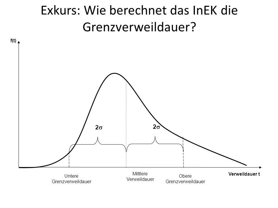 Exkurs: Wie berechnet das InEK die Grenzverweildauer.