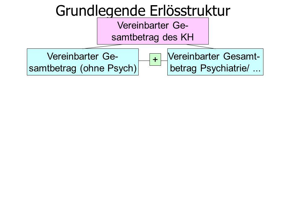 Vereinbarter Ge- samtbetrag (ohne Psych) Vereinbarter Gesamt- betrag Psychiatrie/... + Grundlegende Erlösstruktur Vereinbarter Ge- samtbetrag des KH