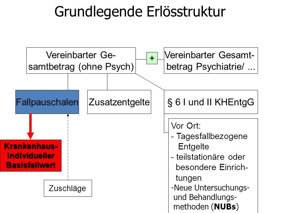 Vereinbarter Ge- samtbetrag (ohne Psych) FallpauschalenZusatzentgelte§ 6 I und II KHEntgG Vereinbarter Gesamt- betrag Psychiatrie/... Krankenhaus- ind