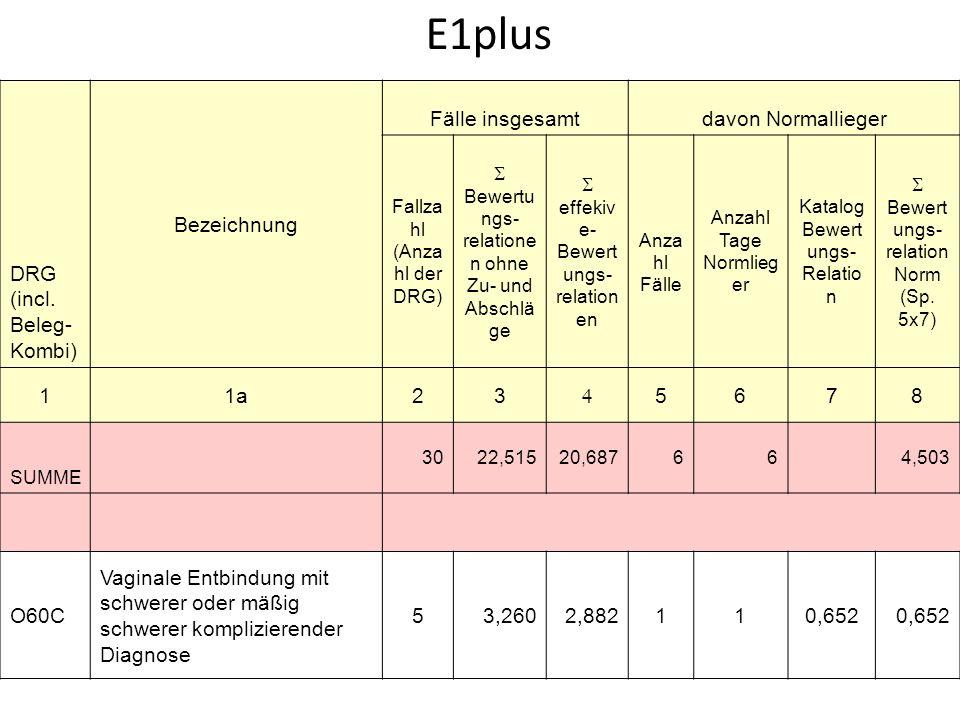 E1plus DRG (incl.