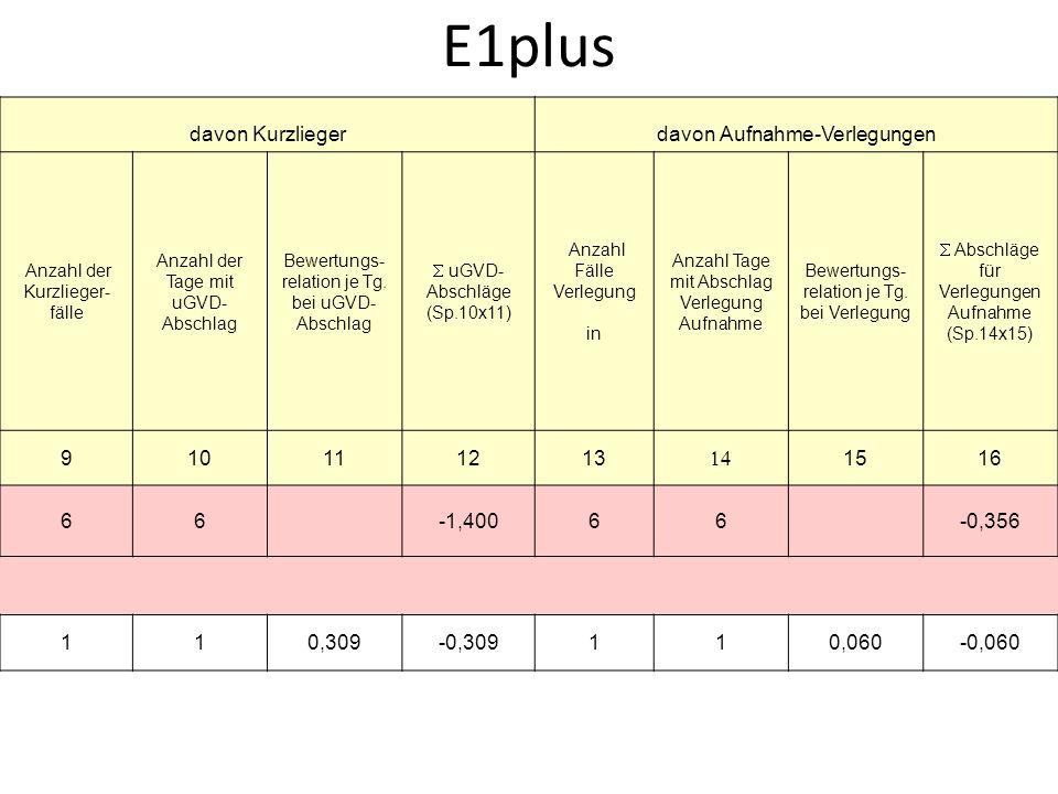 E1plus davon Kurzliegerdavon Aufnahme-Verlegungen Anzahl der Kurzlieger- fälle Anzahl der Tage mit uGVD- Abschlag Bewertungs- relation je Tg. bei uGVD