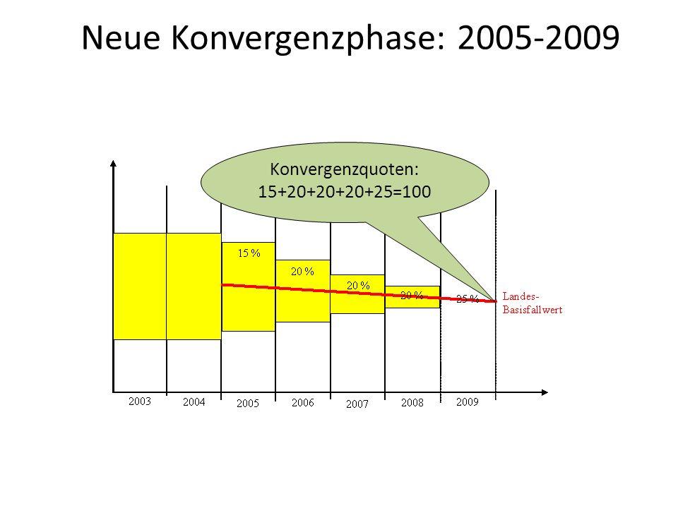 Neue Konvergenzphase: 2005-2009 Konvergenzquoten: 15+20+20+20+25=100