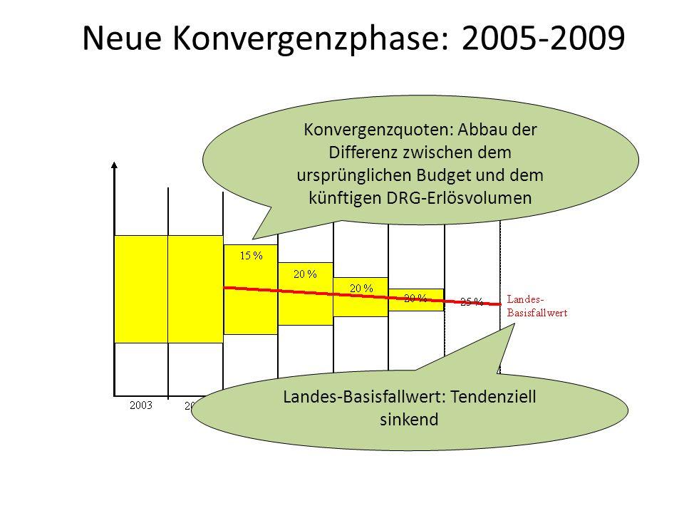Neue Konvergenzphase: 2005-2009 Konvergenzquoten: Abbau der Differenz zwischen dem ursprünglichen Budget und dem künftigen DRG-Erlösvolumen Landes-Basisfallwert: Tendenziell sinkend