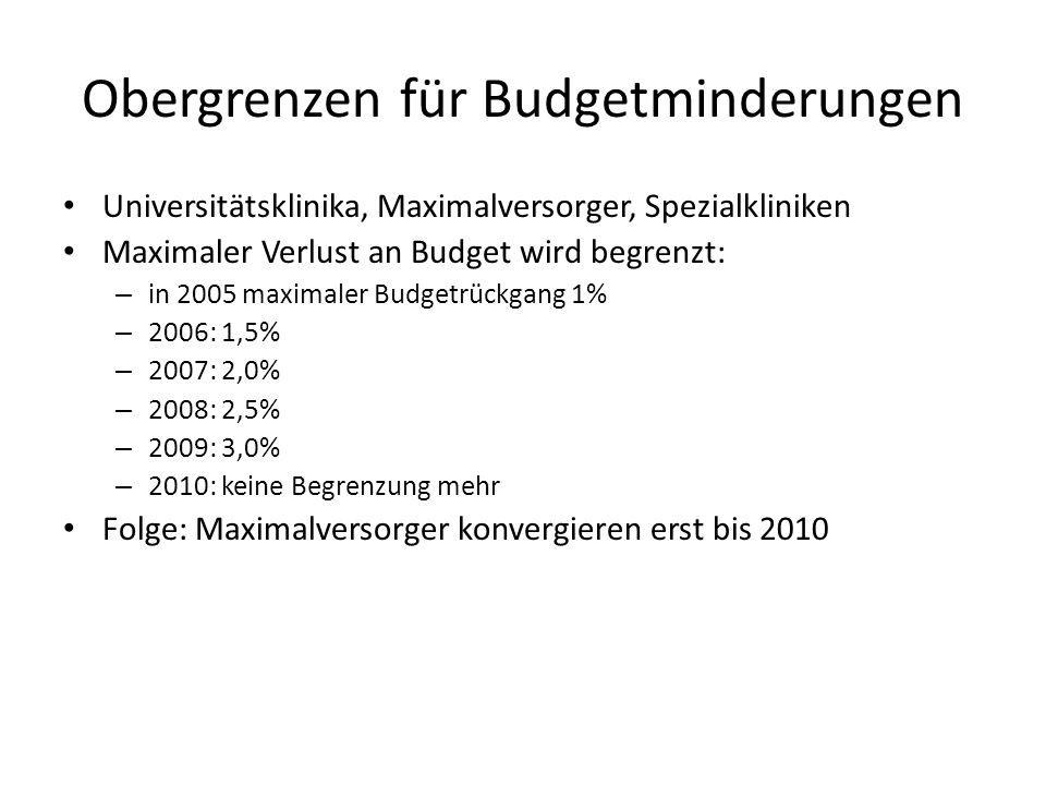 Obergrenzen für Budgetminderungen Universitätsklinika, Maximalversorger, Spezialkliniken Maximaler Verlust an Budget wird begrenzt: – in 2005 maximaler Budgetrückgang 1% – 2006: 1,5% – 2007: 2,0% – 2008: 2,5% – 2009: 3,0% – 2010: keine Begrenzung mehr Folge: Maximalversorger konvergieren erst bis 2010